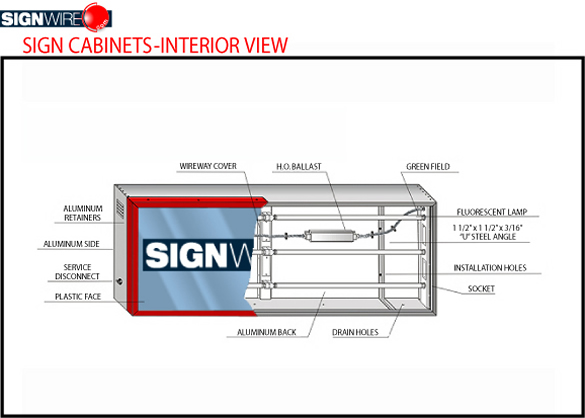 Sign Cabinet Interior View Diagram